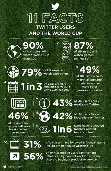 11 facts about Twitter users and the 2014 World Cup