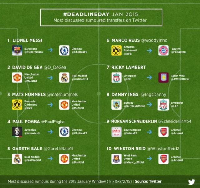 2015 January Transfer Window on Twitter