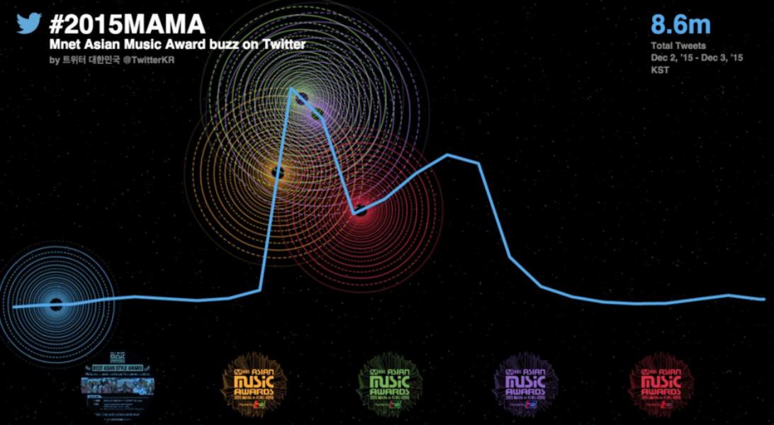 2015 MAMA, 역대 아시아 뮤직 이벤트 중 가장 많은 buzz 기록