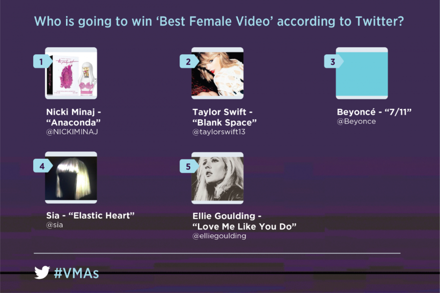 2015 MTV VMA Best Female Video, according to Twitter