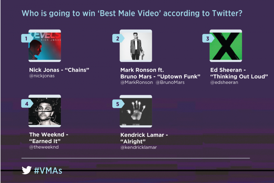 2015 MTV VMA Best Male Video, according to Twitter