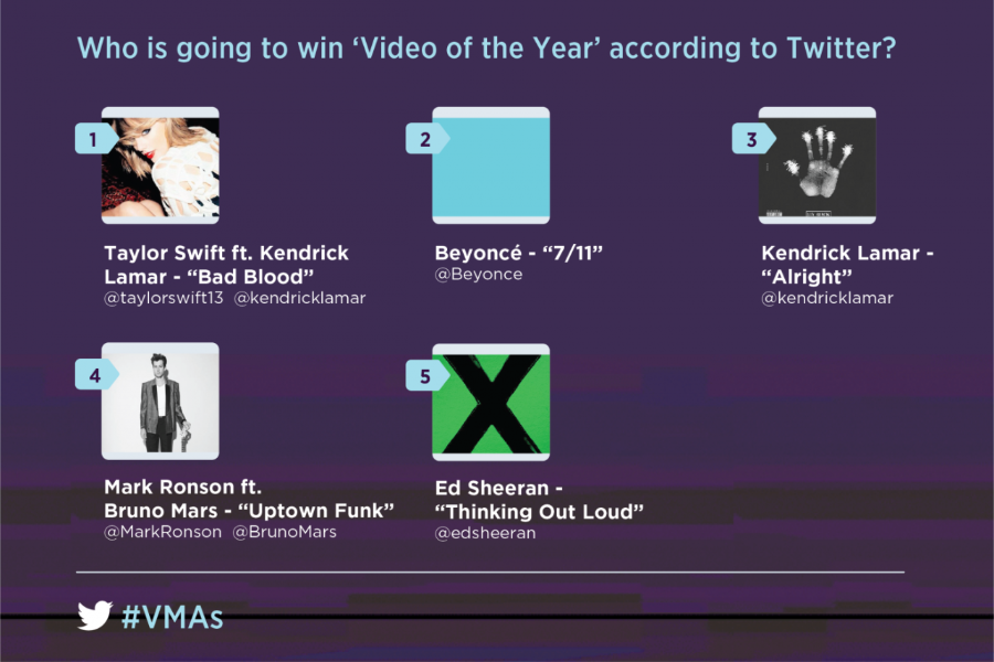 2015 MTV VMA Video of the Year, according to Twitter