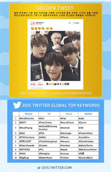 2015년 대한민국에서는 무슨 일이? #YearOnTwitter