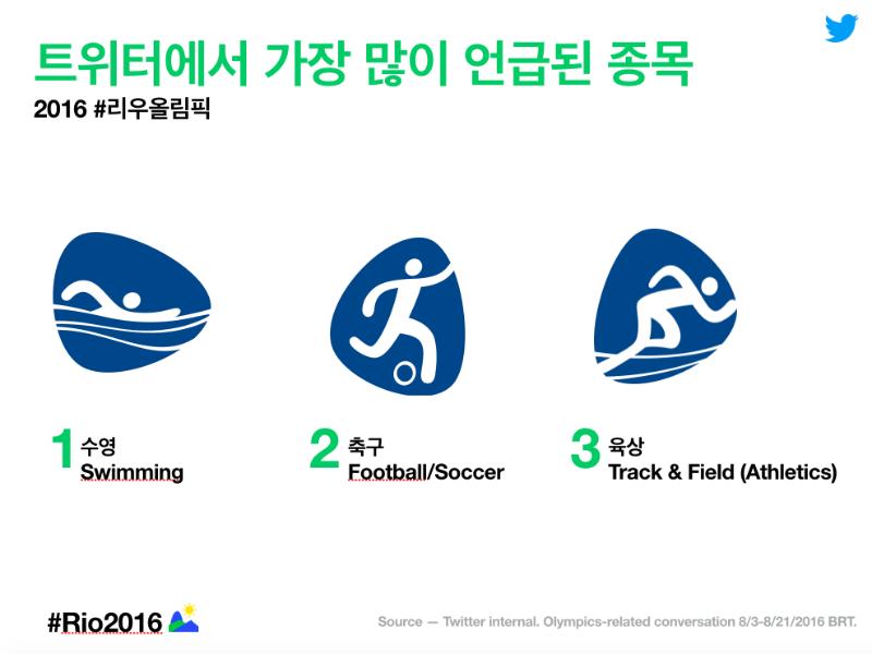 2016 #리우올림픽 Twitter 최고의 순간들