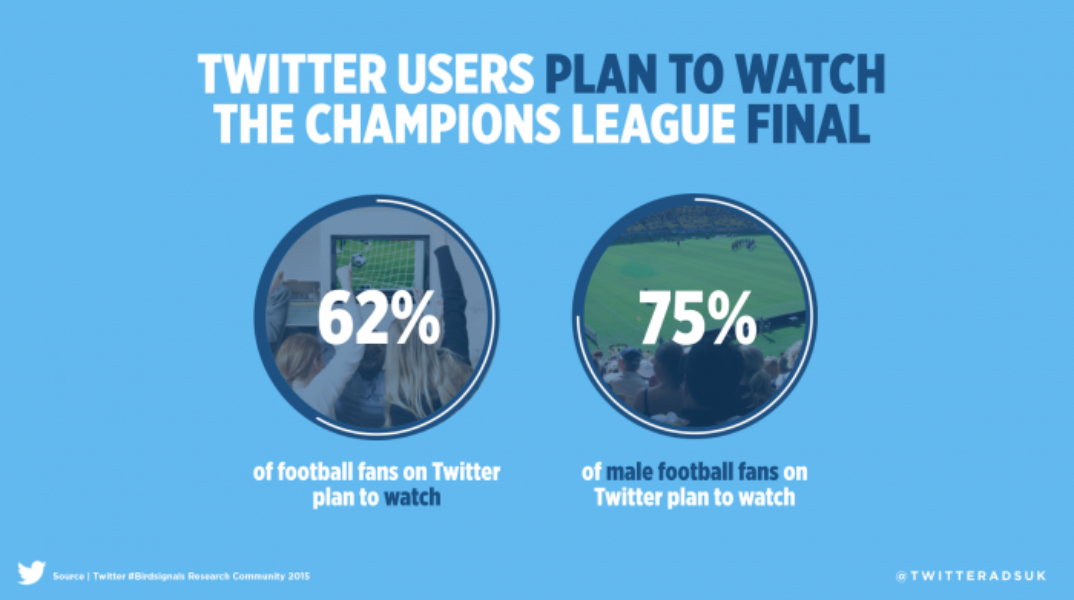 62% of football fans on Twitter will be watching the #UCLfinal