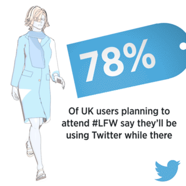 78% of UK users attending #LFW are planning to use Twitter while there