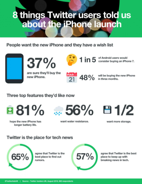 8 things Twitter users told us about the iPhone launch