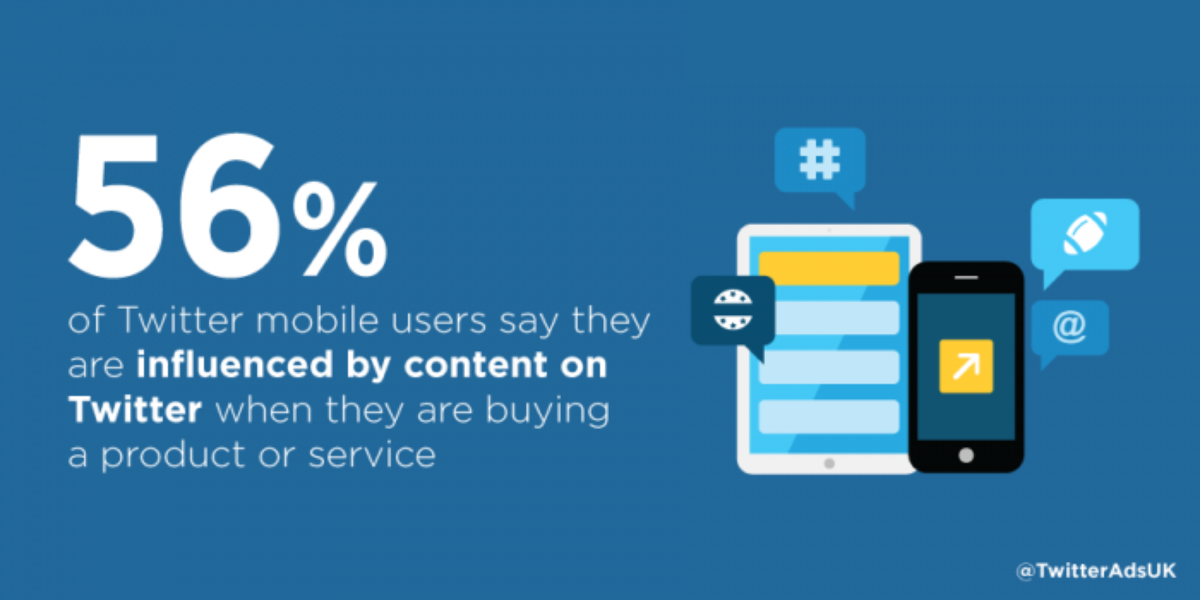 94% of Twitter users engage with mobile commerce