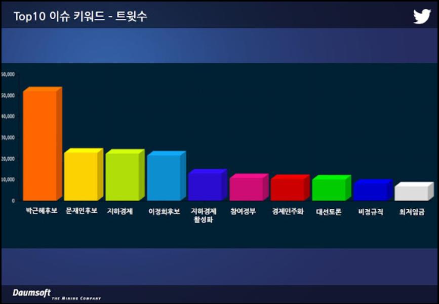 트위터-다음소프트 공동 12월 10일 2차 대선 TV 토론 트위터 여론 분석 리포트 발표
