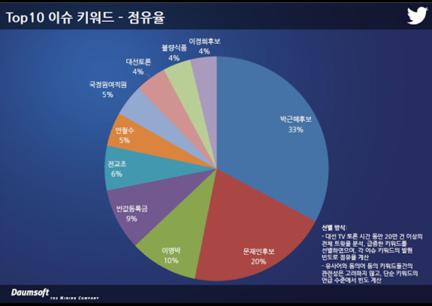 트위터-다음소프트, 12월 16일 대선 TV 토론 트위터 분석 리포트 발표