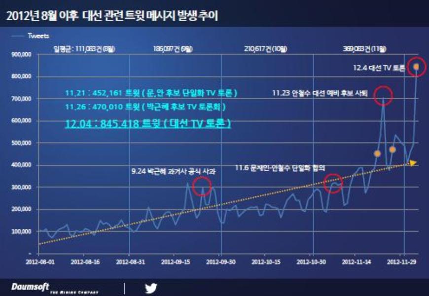 트위터-다음소프트 공동 12월 4일 대선 TV 토론 트위터 여론 분석 리포트 발표