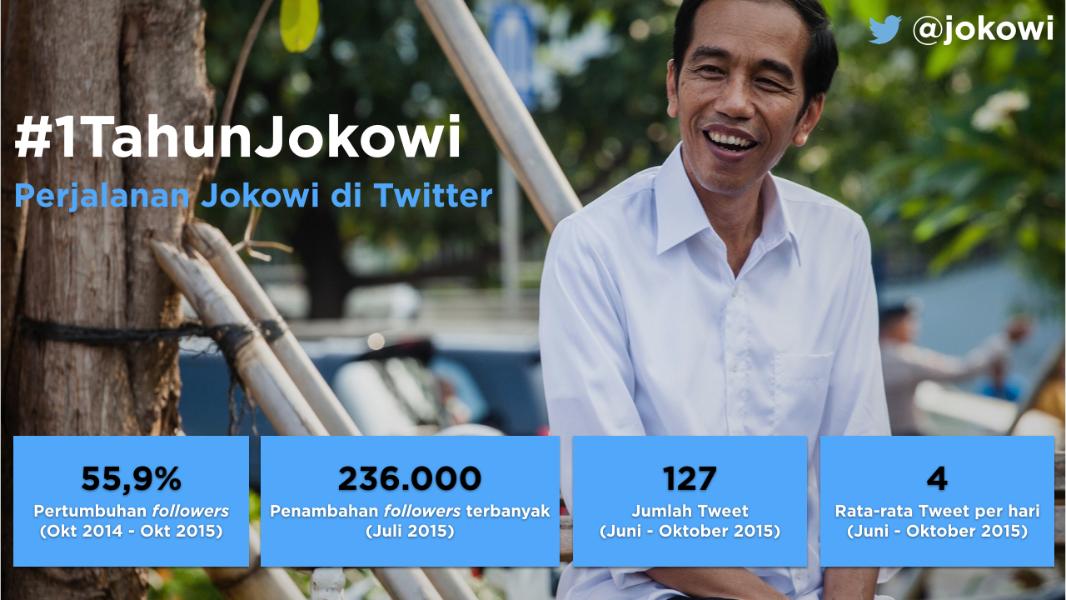 #1TahunJokowi: Catatan Kerja Digital Presiden Joko Widodo