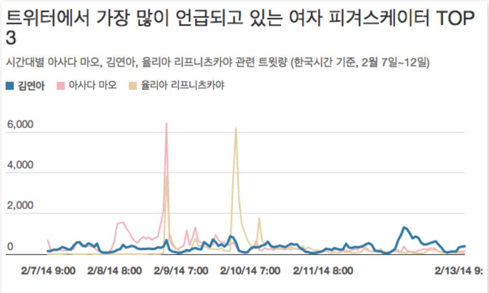 김연아 선수가 소치 동계올림픽과 트위터 랭킹에서 2관왕을 달성할 수 있을까요?