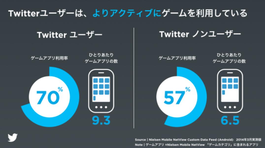 「モバイルアプリプロモーション」の効果測定パートナーに日本の3 社が追加