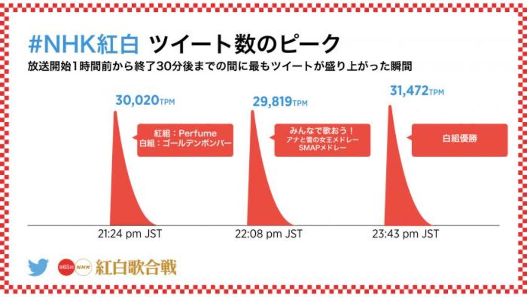 第65回NHK紅白歌合戦を振り返って