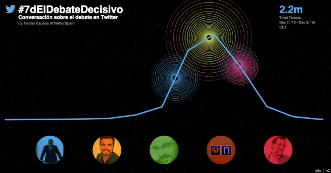 #7dElDebateDecisivo: récord de conversación social en España este año