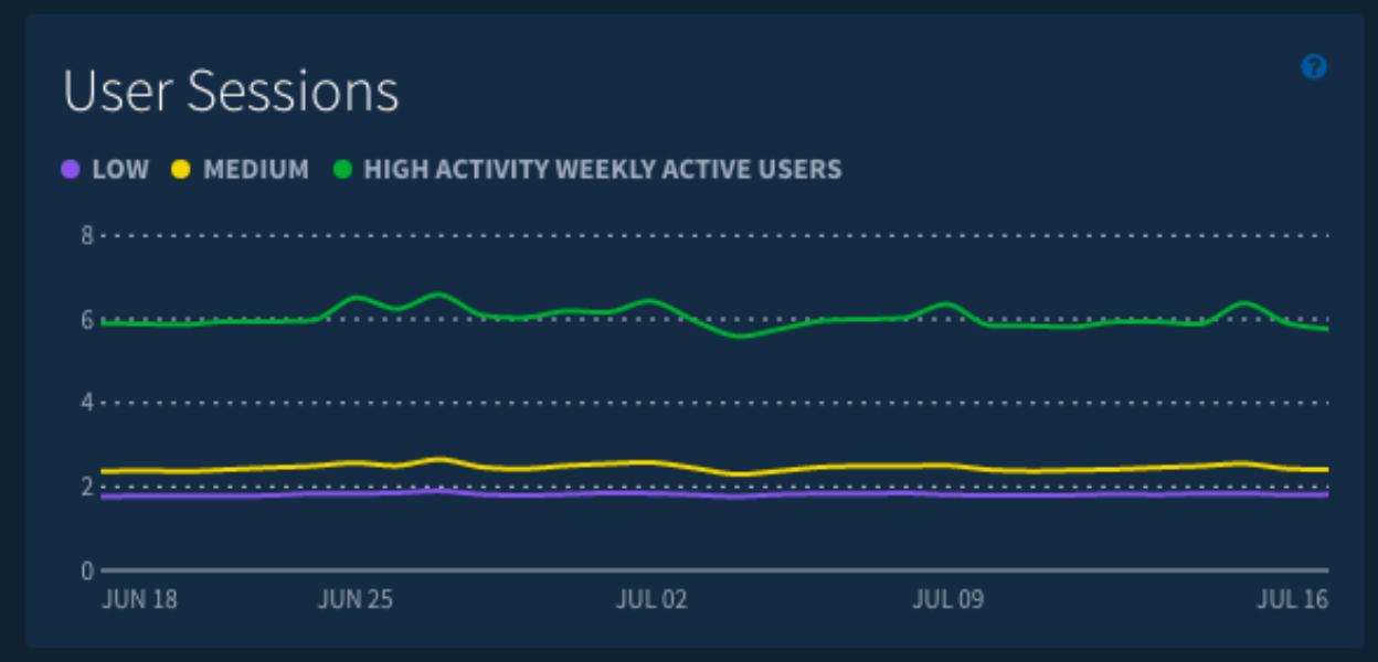 アプリの顧客維持のヒントがわかるAnswersの新しい機能「Activity Segments」のご紹介
