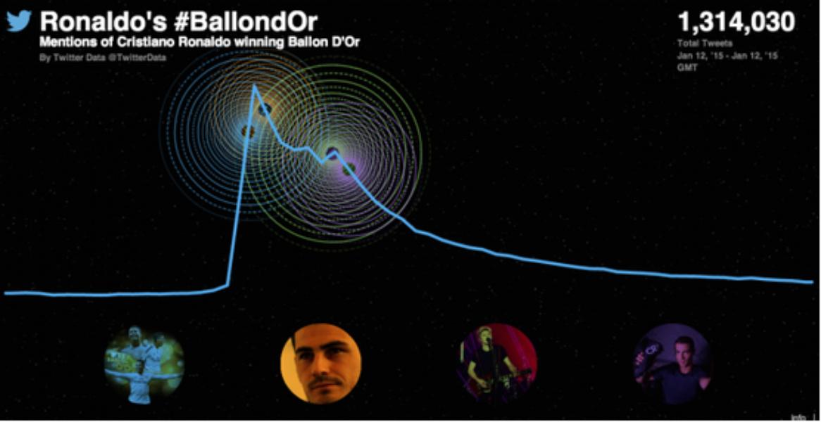 #BallondOr 2014