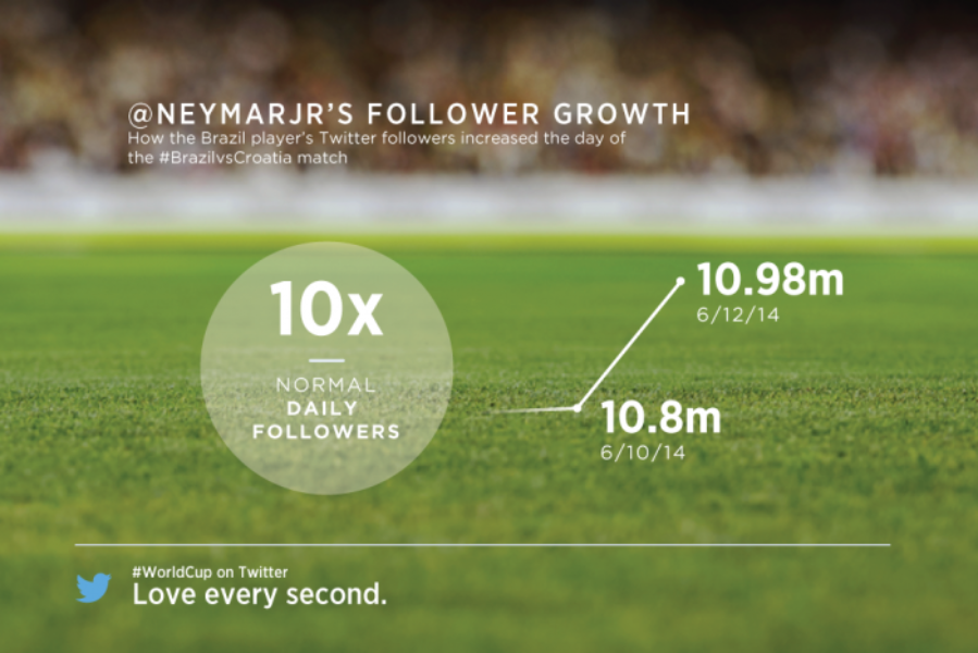 #BRAvsCRO : 7 données Twitter à retenir
