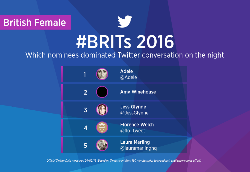 #BRITs 2016 unfold on Twitter