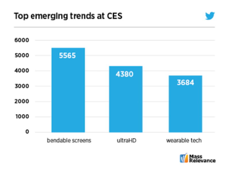 #CES 2013: The winners on Twitter