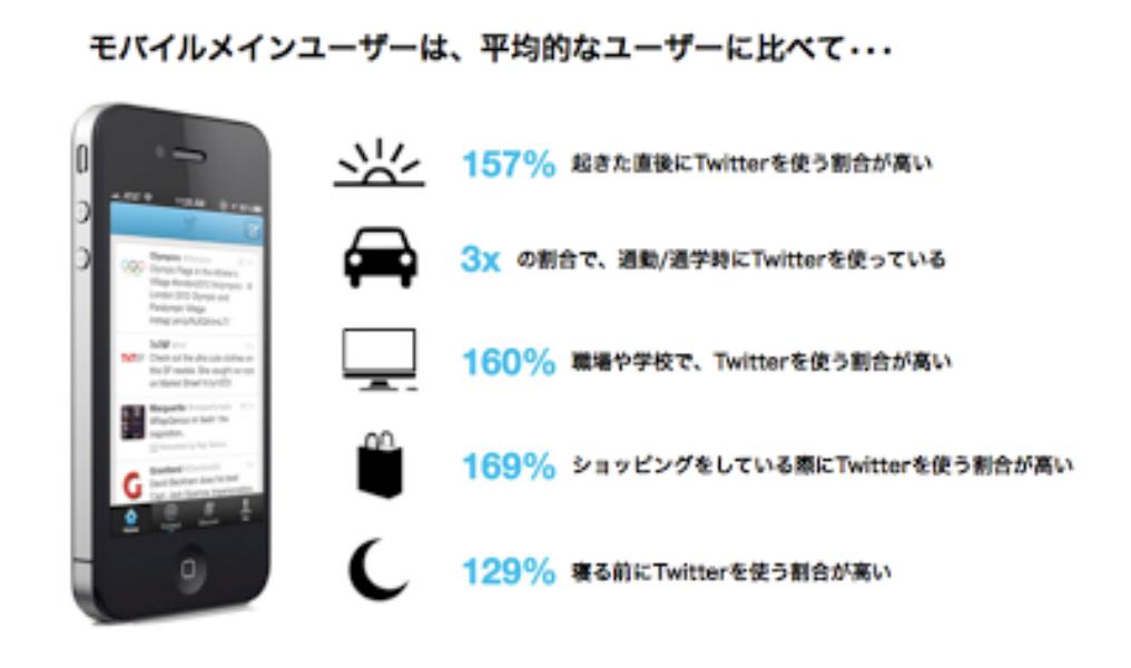 米国Compete社との共同調査:Twitter モバイルメインユーザー の実態