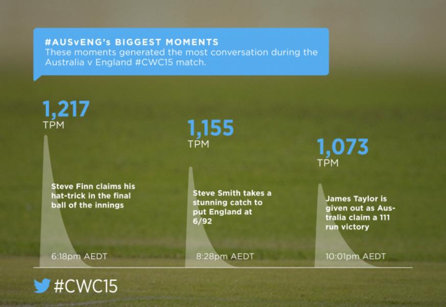#CWC15 on Twitter: #AUSvENG recap