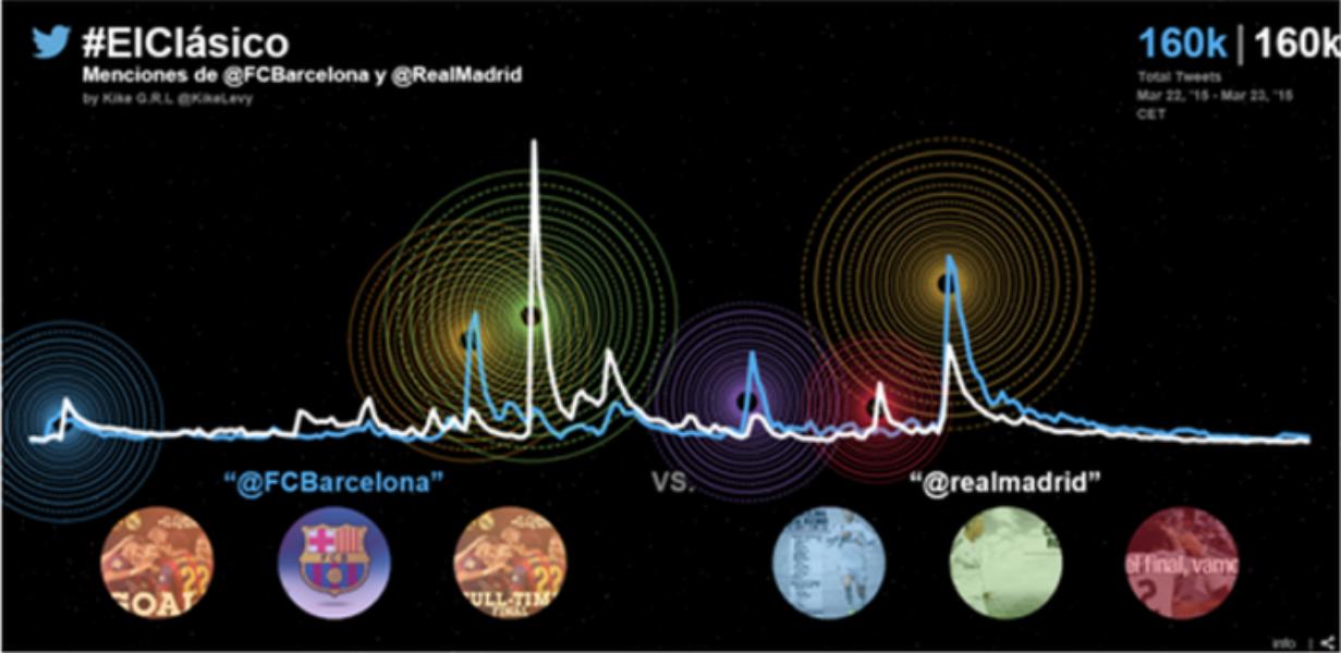 #ElClásico, un encuentro histórico con contenido exclusivo en Twitter