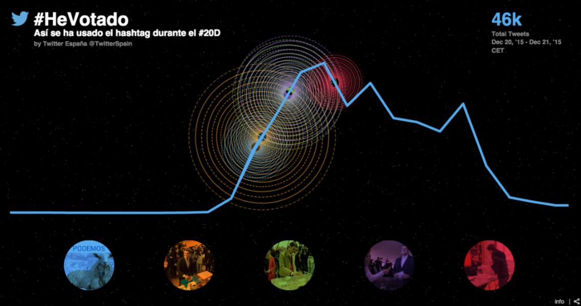 #EleccionesGenerales2015: La jornada electoral se traslada a Twitter