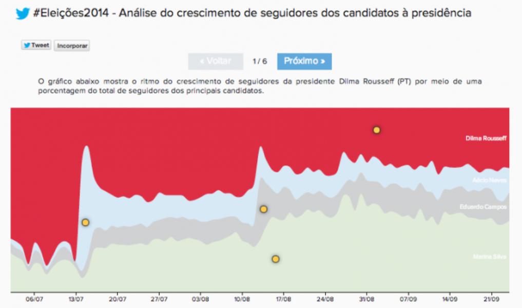 #Eleições2014: como os eleitores têm engajado com os principais candidatos à presidência no Twitter