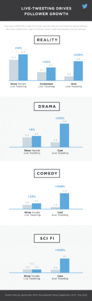 Estudo: Tweetar ao vivo aumenta o volume de conversa no Twitter e cria uma audiência social para o seu programa de TV