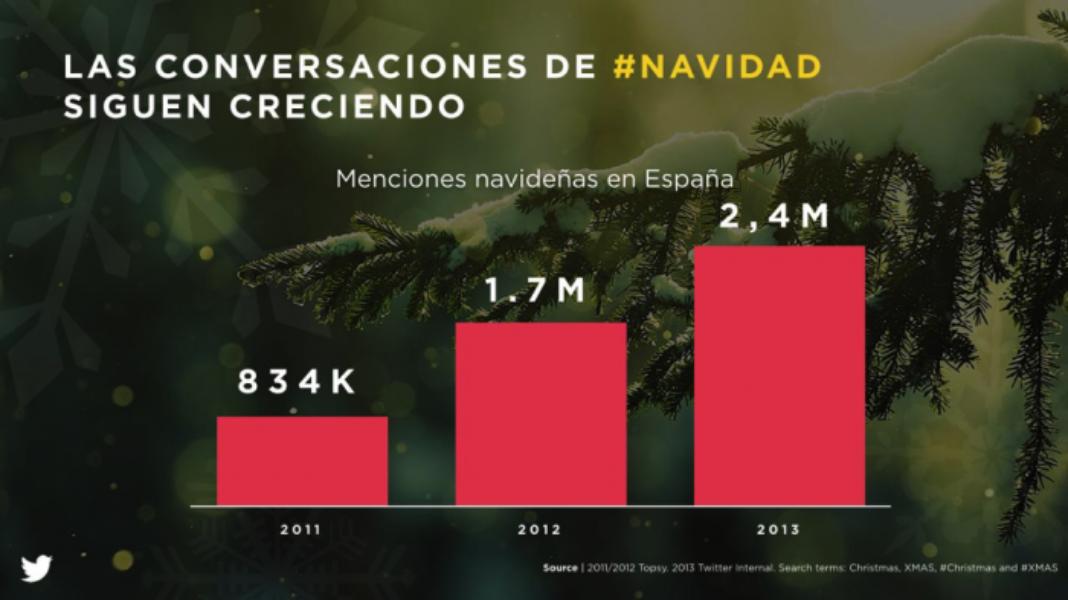 #FelizNavidad con @TwitterAdsES