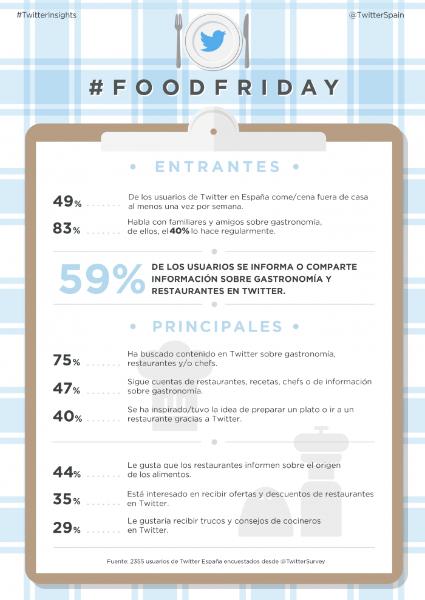 #FoodFriday: la gastronomía toma Twitter el próximo 12 de junio