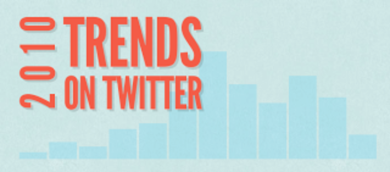 #Hindsight2010: Top Trends on Twitter
