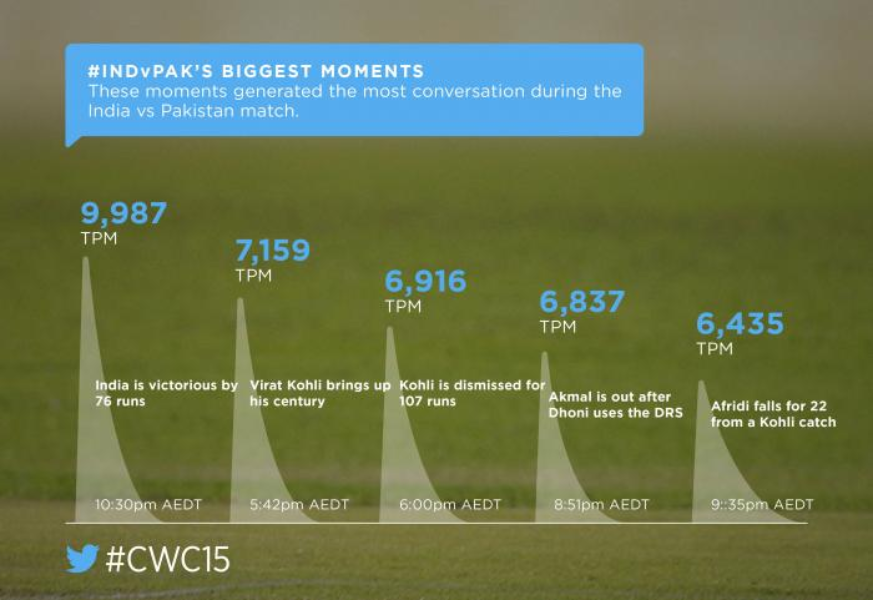 #IndvPak dominates Twitter as Team India starts #CWC15 with a bang