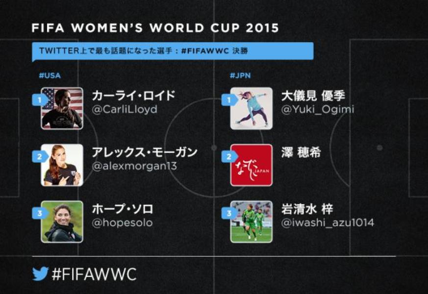 女子サッカー決勝戦 #JPN 対 #USA