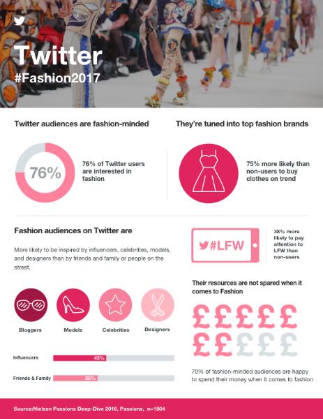 #LFW: London Fashion Week is happening on Twitter