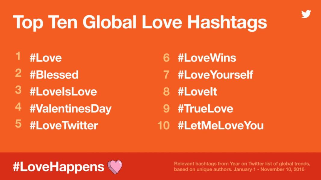 #LoveHappens sur Twitter