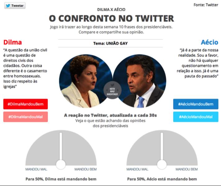 #MandouBem ou #MandouMal? Avalie Dilma e Aécio na nova ferramenta do @g1