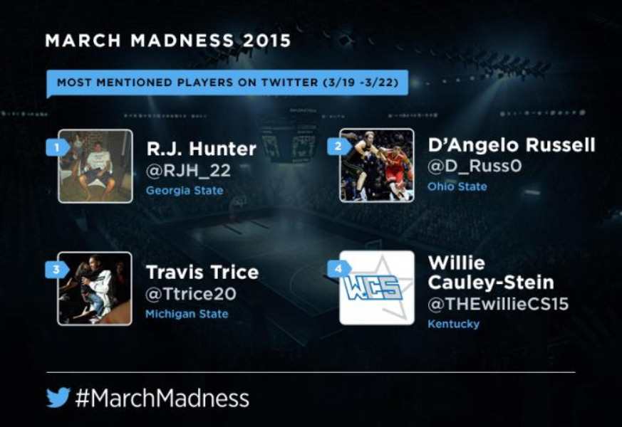 #MarchMadness on Twitter: On to the #Sweet16