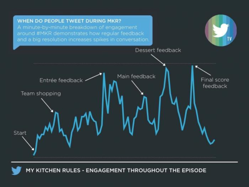 #MKR: A 101 to producing must-tweet TV