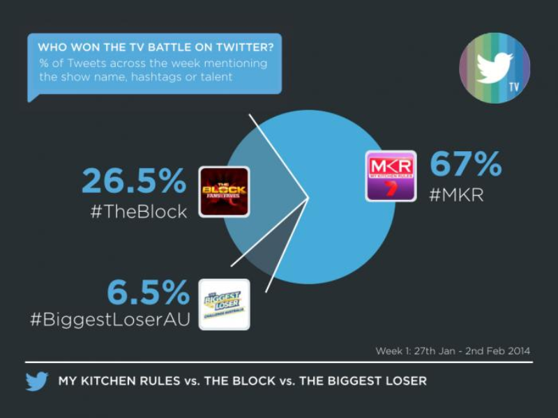 #MKR sets a cracking pace for Must-Tweet TV in 2014