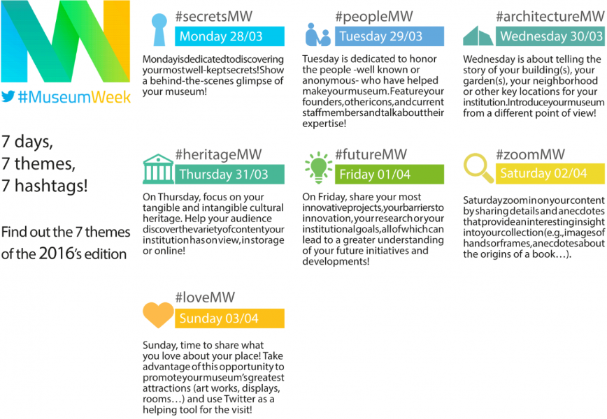 #MuseumWeek 2016 kicks off around the world