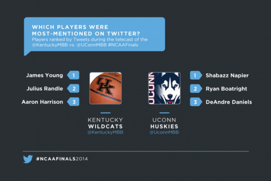 #NCAAFinals: @UConnMBB win over @KentuckyMBB plays out on Twitter