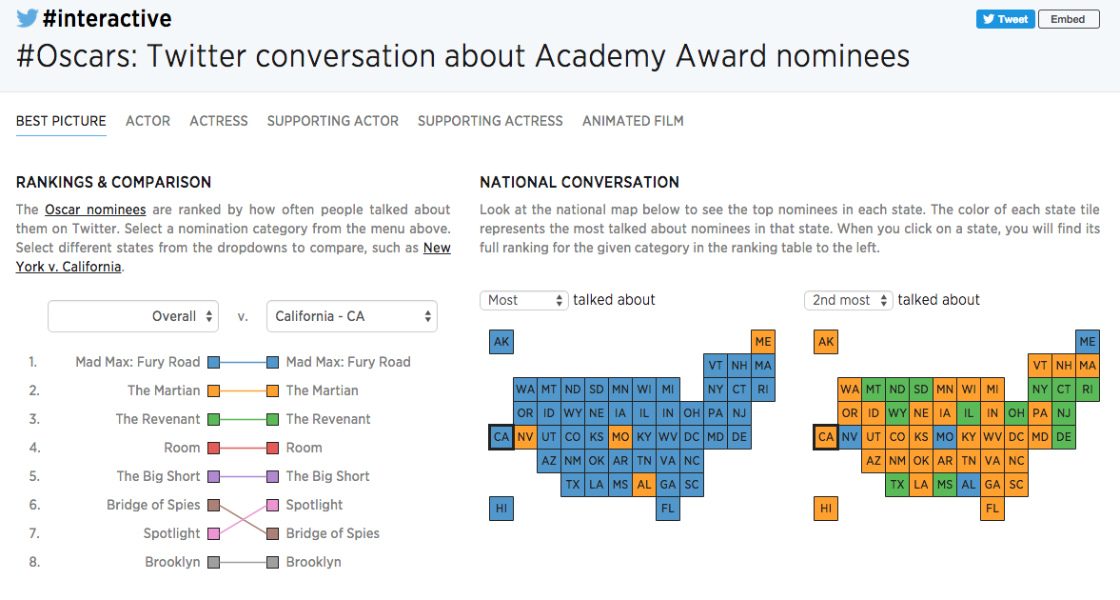 #Oscars: Twitter conversation about Academy Award nominees