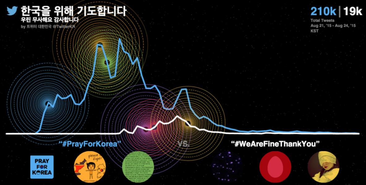 한반도를 향한 평화의 외침, #PrayForKorea 해시태그 21만 건 기록