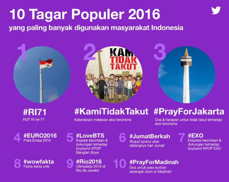 #RameDiTwitter 2016: Indonesia sebagai Bagian dari Percakapan Global