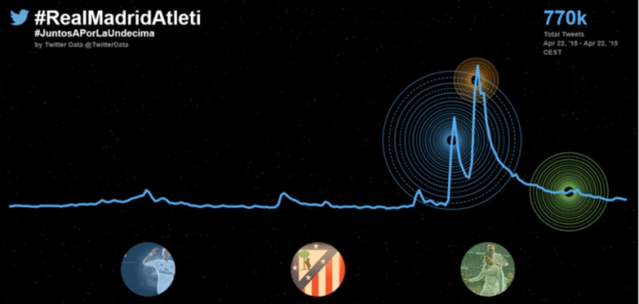 @RealMadrid vs @Atleti: Twitter celebra el tanto de la victoria