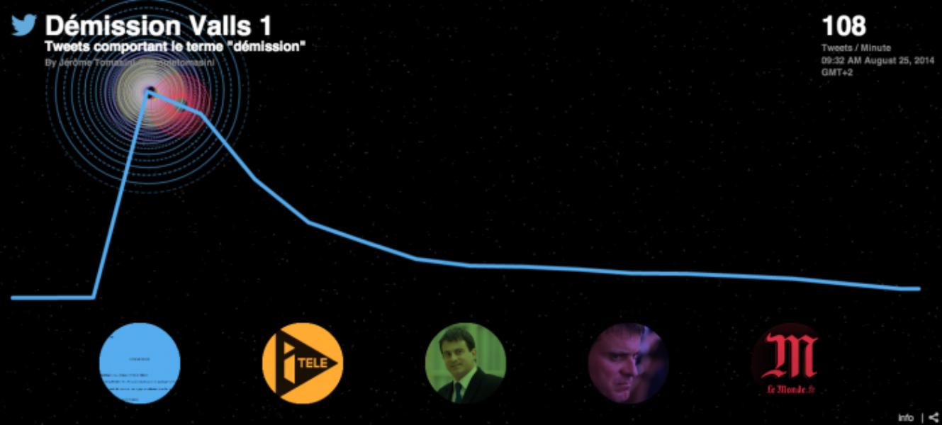 #Remaniement : découvrez le nouveau gouvernement #Valls2 sur Twitter