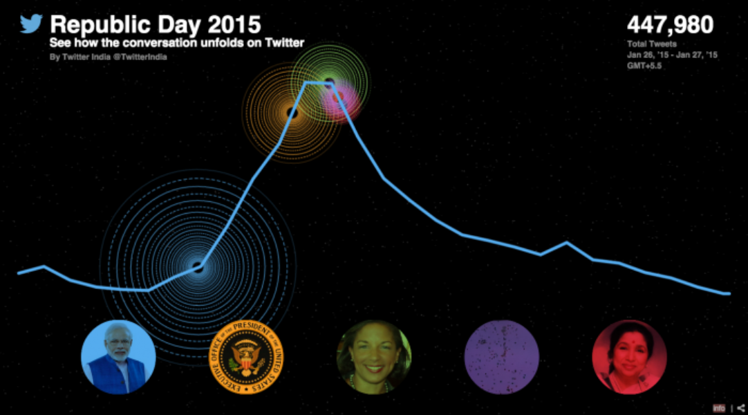 #RepublicDay 2015 on Twitter
